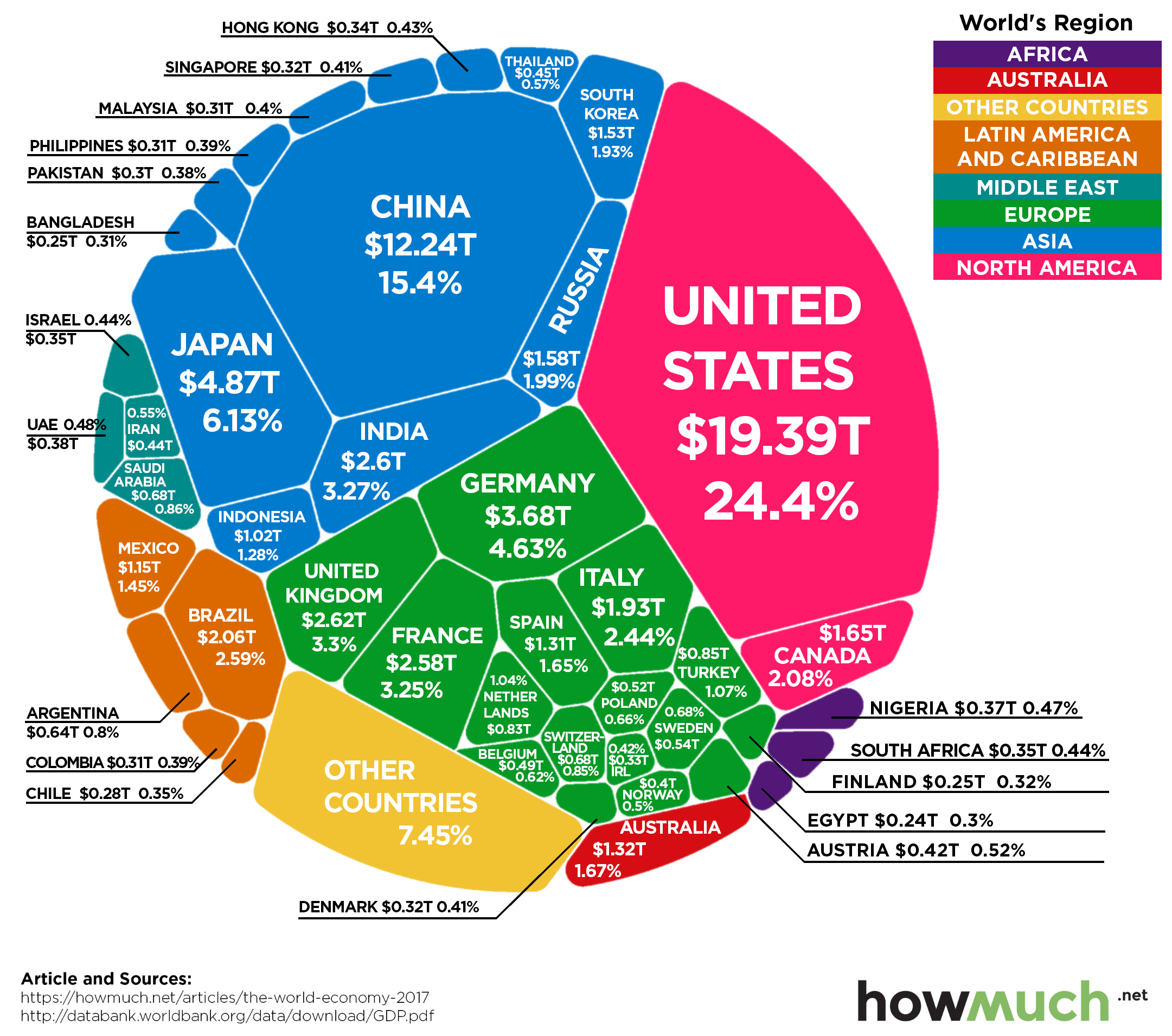 The World Economy. One Graph.